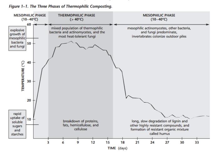 Compost graph